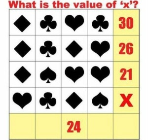 value of x
